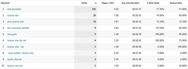 Google Analytics, Organic Search Traffic, 11/19/12 - 3/17/13