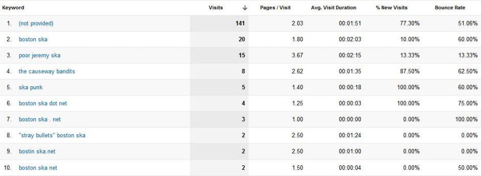 Google Analytics, Organic Search Traffic, 11/19/12 - 3/17/13